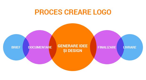 proces creare logo lemonice